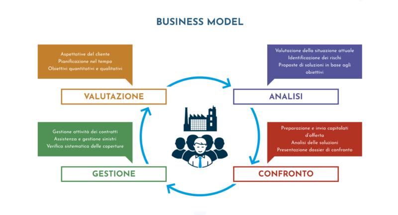 business model assicurativo rischio digitale Prodotti Assicurativi Specifici per Aziende Digitali Quadri Assicurazioni Broker swiss blockchain consortium 800x434 - Prodotti Assicurativi Specifici per Aziende Digitali - Quadri Assicurazioni Broker