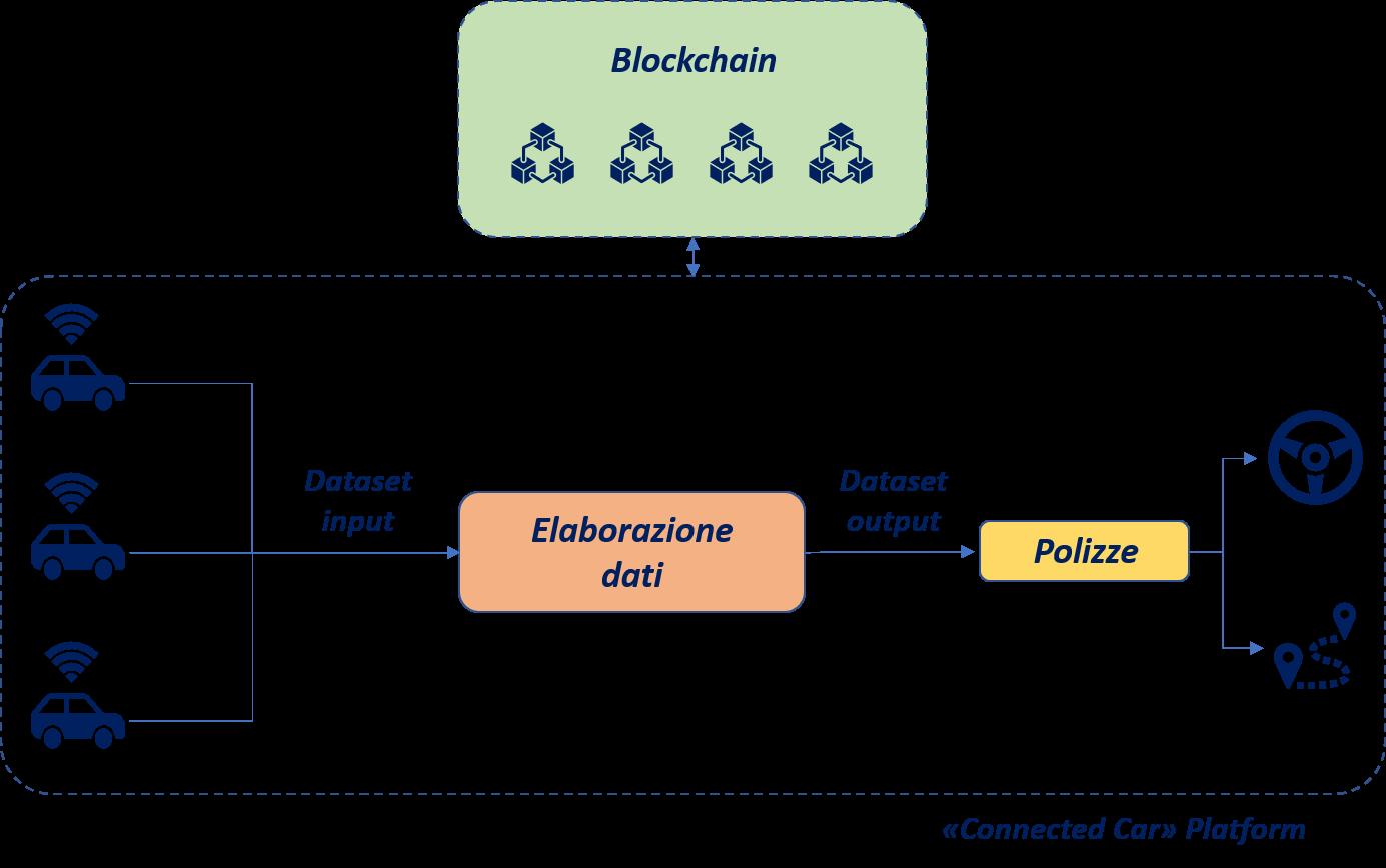 blockchain trasparenza e tracciabilita nel settore insurance telematics 1 - Blockchain: trasparenza e tracciabilità nel settore Insurance Telematics