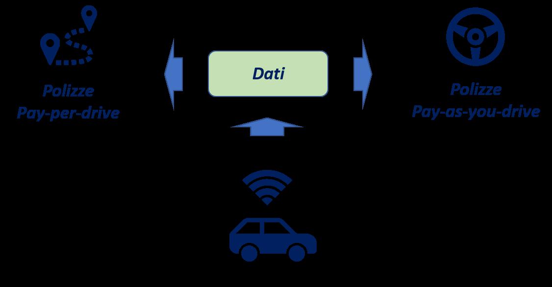 blockchain trasparenza e tracciabilita nel settore insurance telematics - Blockchain: trasparenza e tracciabilità nel settore Insurance Telematics
