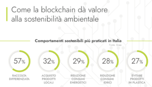 """premi in ecocoin per chi ricicla blockchain e iot incentivano i comportamenti virtuosi - Premi in """"EcoCoin"""" per chi ricicla: blockchain e IoT incentivano i comportamenti virtuosi"""